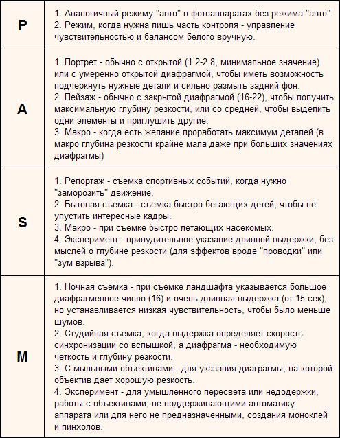 описание режимов камары